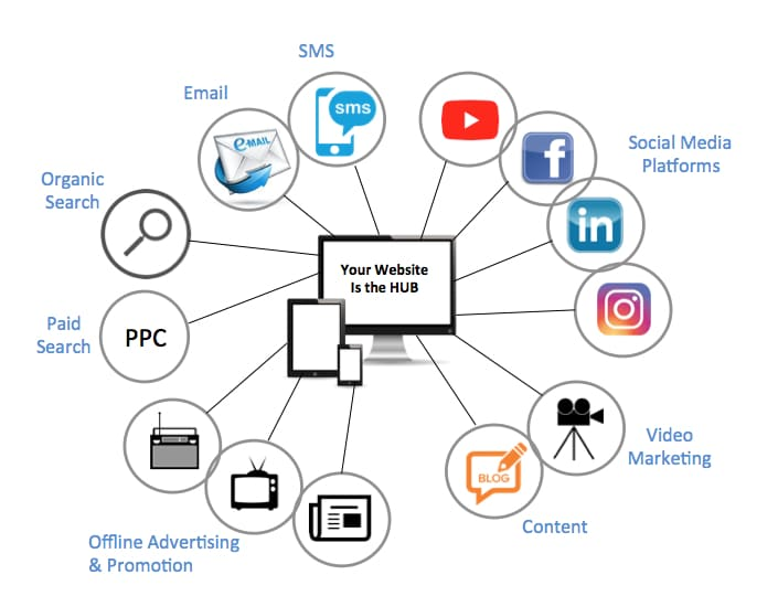 image showing website as hub of all marketing