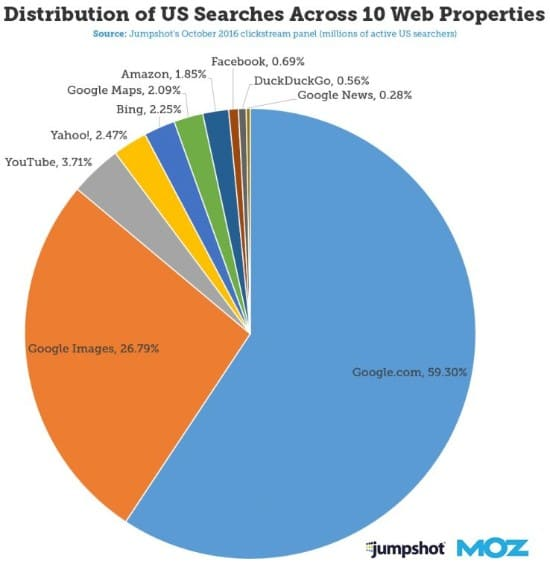 Moz chart on local search results page distribution 2018