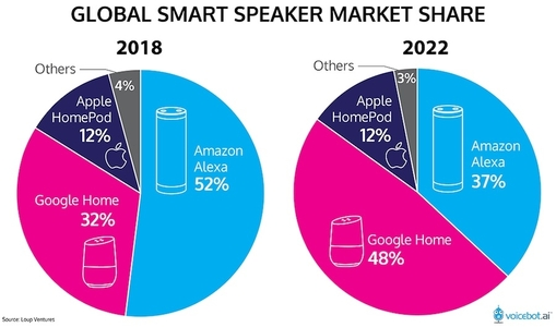 global-smart-speaker-market-share-graph 38pct alexa and 48 pct google home