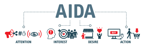 AIDA sales funnel graphic - attention - interest - desire - action
