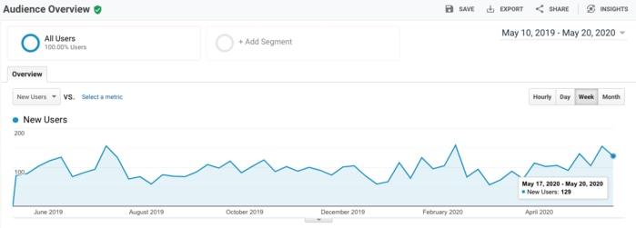 GA news users growth chart - Jamar Power Systems
